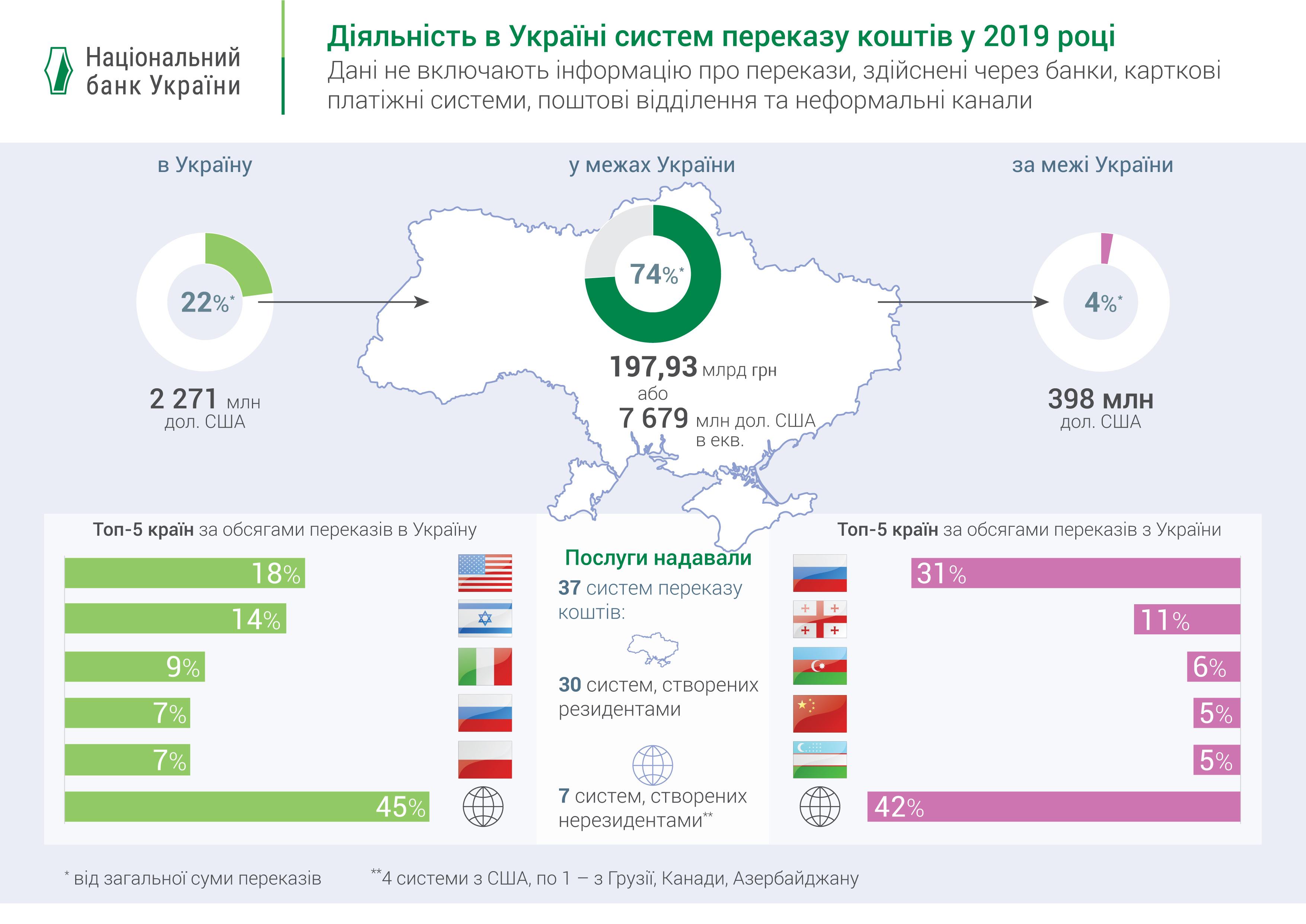 НБУ назвав ТОП-5 країн щодо грошових переказів в Україну