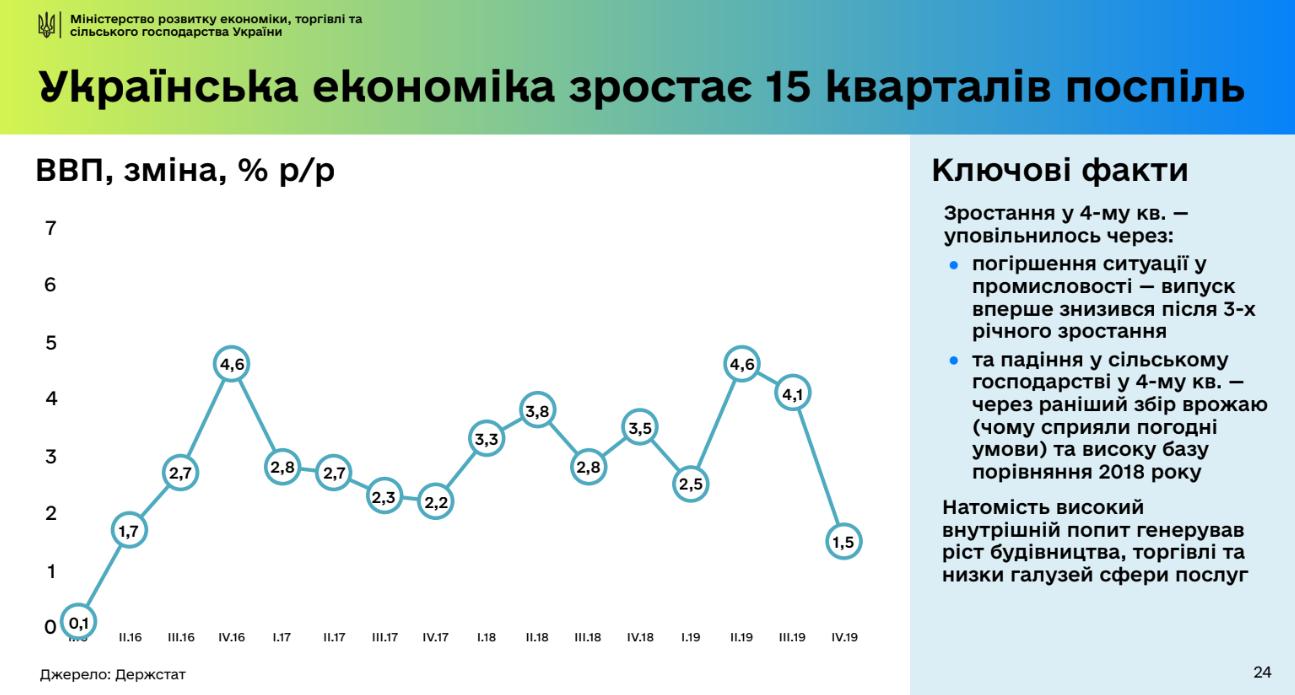 """""""Соросята ухайдокали економіку?"""" Поки що ні, але буде складно. 6 висновків для українців"""