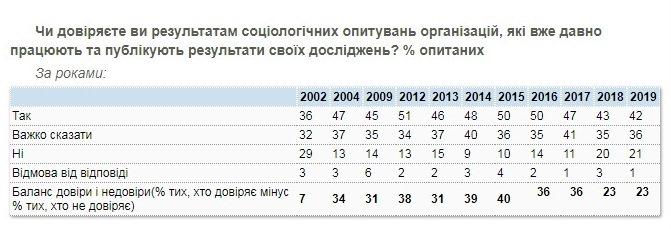 Сколько украинцев доверяет соцопросам - КМИС