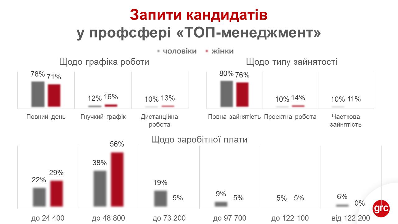 Зарплати топ-менеджерів в Україні: жінки просять удвічі менше