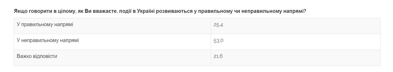 Социологи центра Разумкова: число недовольных курсом страны резко возросло