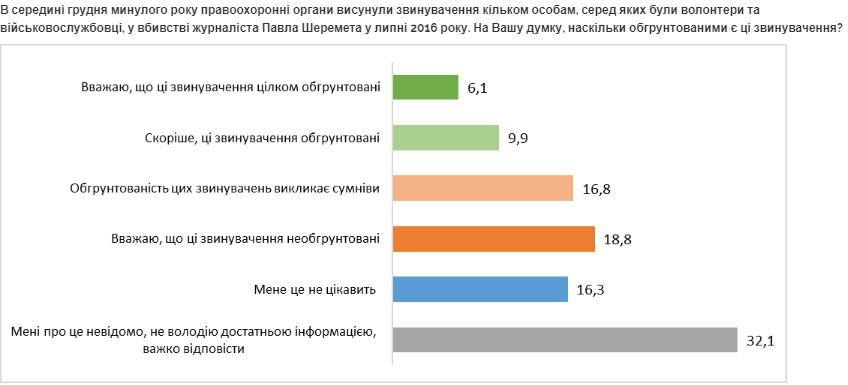 35% украинцев не доверяют расследованию дела Шеремета: опрос от центра Разумкова