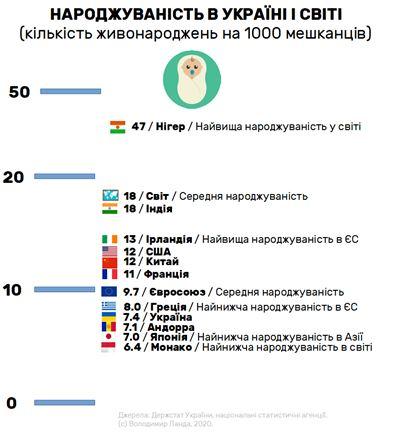 Инфографика: данные Госстат
