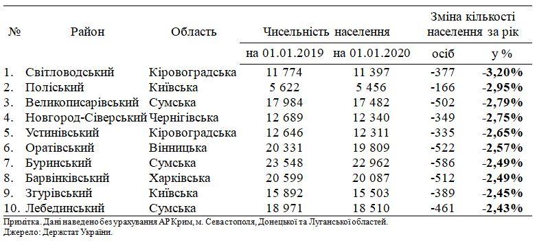 Таблица, данные Госстат