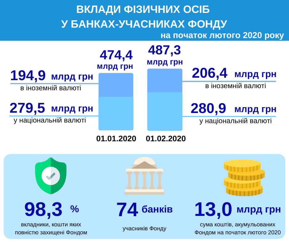 Українці знову понесли в банки валюту