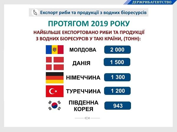 Украина наращивает экспорт рыбы. Назван ТОП-5 стран-покупателей