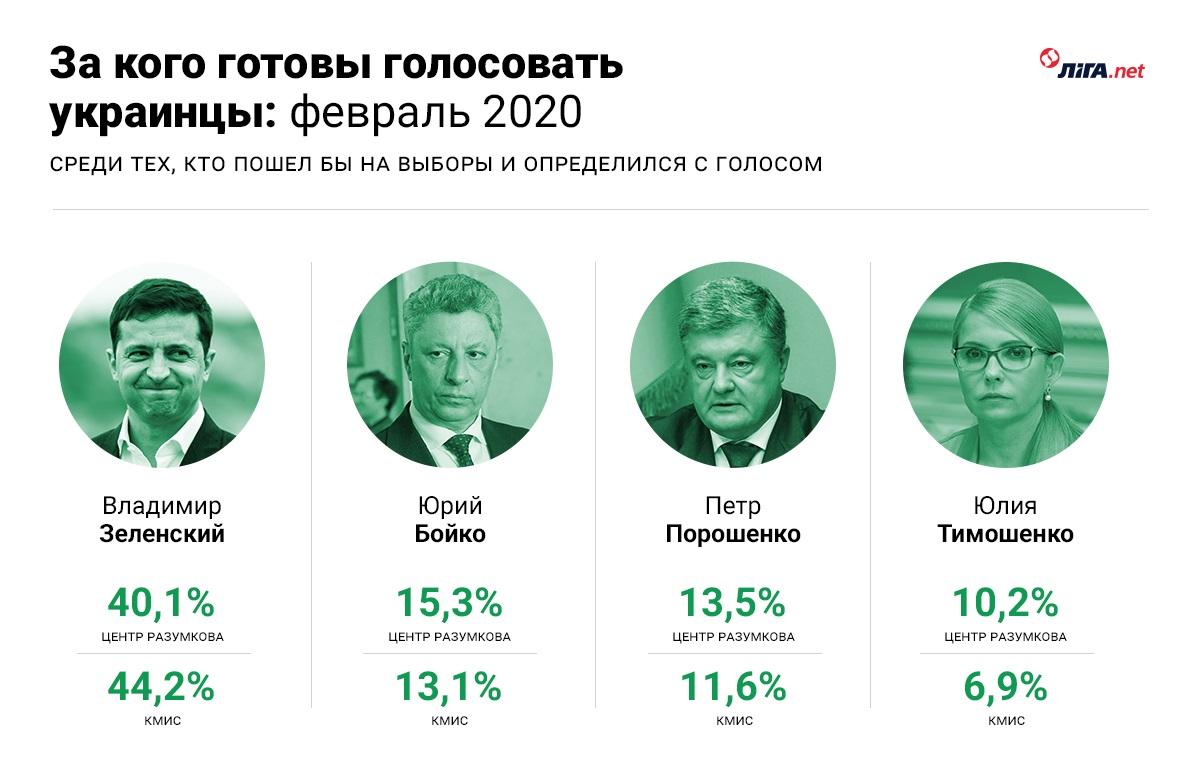 Так рейтинг Зеленского упал или нет? LIGA.net разбирается вместе с социологами