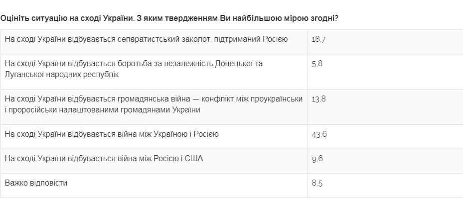 Сколько украинцев выступают против отделения ОРДЛО - опрос Центра Разумкова