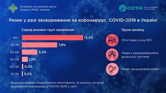 Коронавирус наиболее опасен для пожилых людей: инфографика