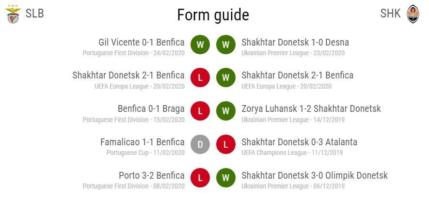 Матч Бенфика-Шахтер: форма команд накануне - таблица