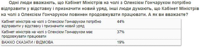 Отставка Кабмина - февральский опрос КМИС