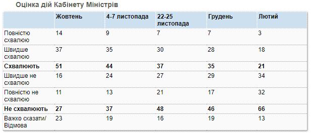 Оценка Кабмина - февральский опрос КМИС