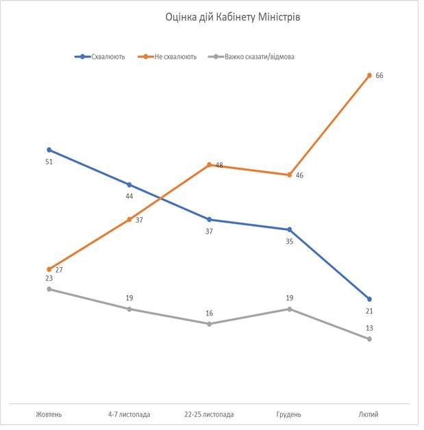Оценка Кабмина, график - февральский опрос КМИС