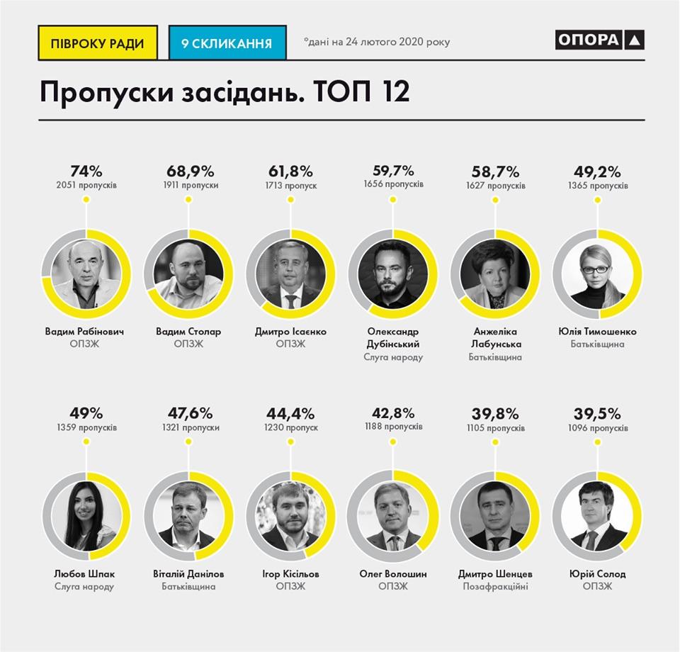 ТОП-12 депутатов-прогульщиков (Инфографика: ОПОРА)
