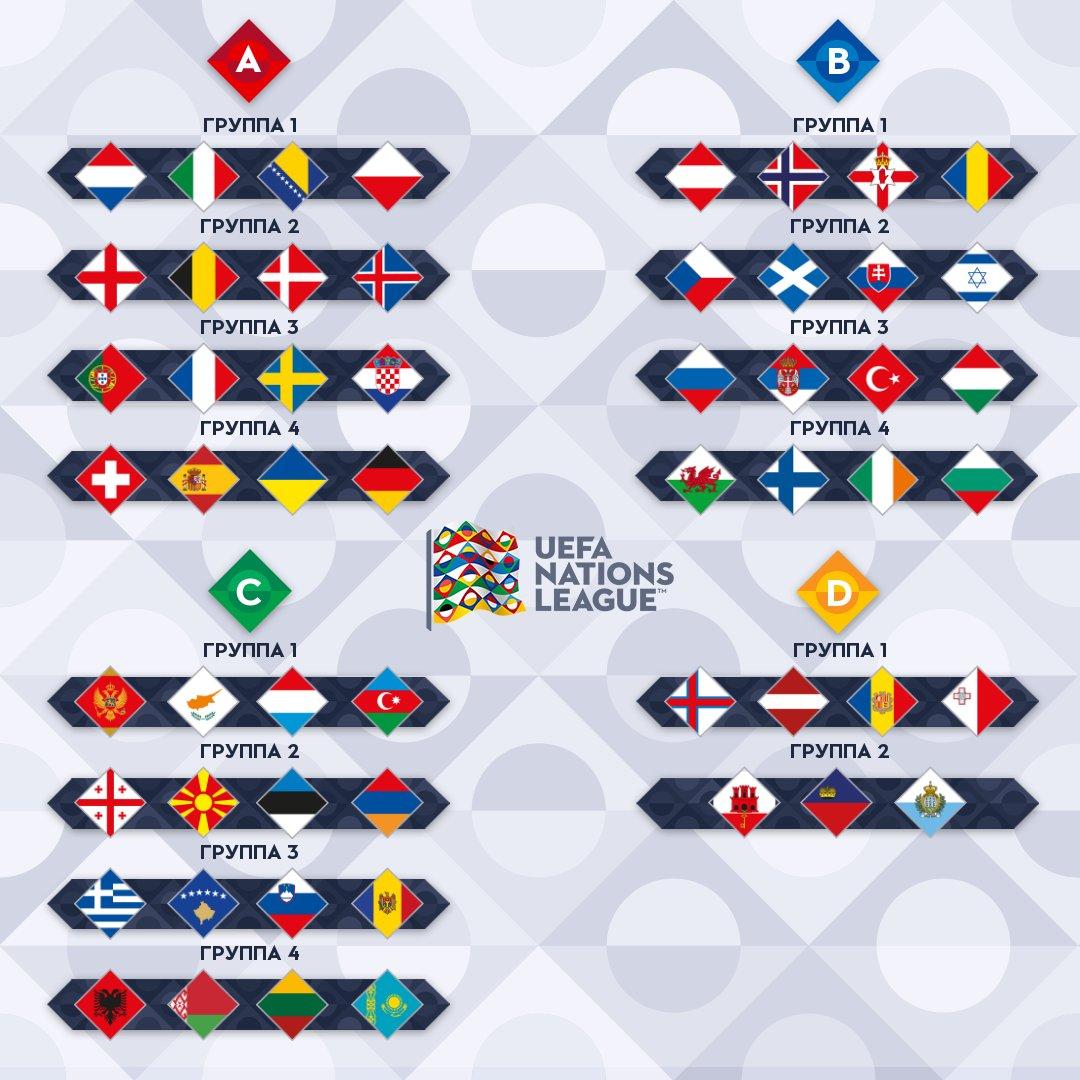 Результаты жеребьевки команд в Лиге наций