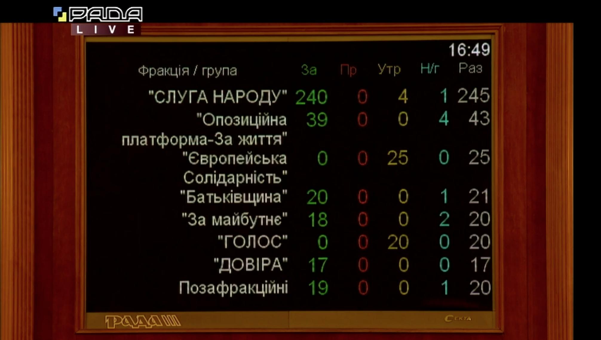 Как депутаты проголосовали за отставку Гончарука