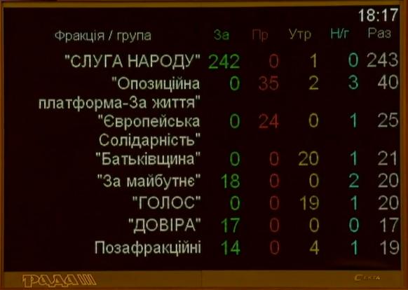 Верховна Рада призначила Дениса Шмигаля прем'єр-міністром