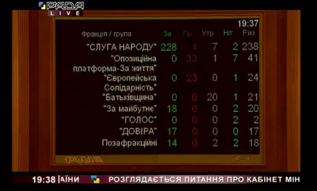 Как депутаты проголосовали за новый Кабмин
