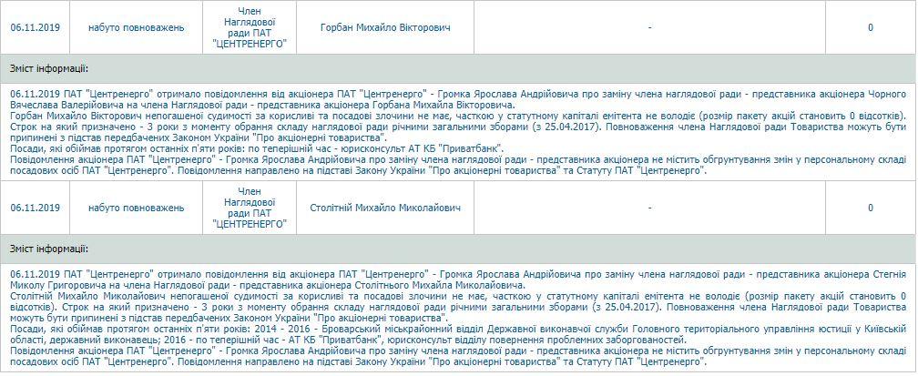 Зміну менеджменту в Центренерго заблокували за позовом юриста ПриватБанку