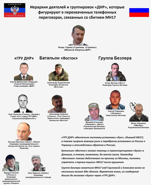 Кого и как будут судить за сбитый над Донбассом Boeing MH17: 10 фактов о суде в Гааге