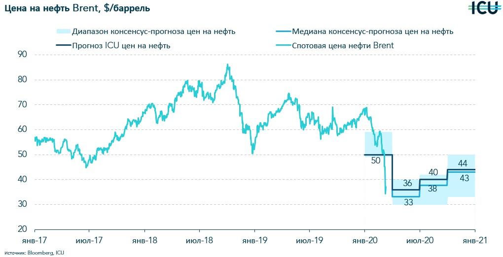 Падение цен на нефть - это надолго? Сможет ли от этого выиграть Украина