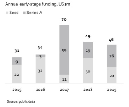 Объемы инвестиций на ранних стадиях