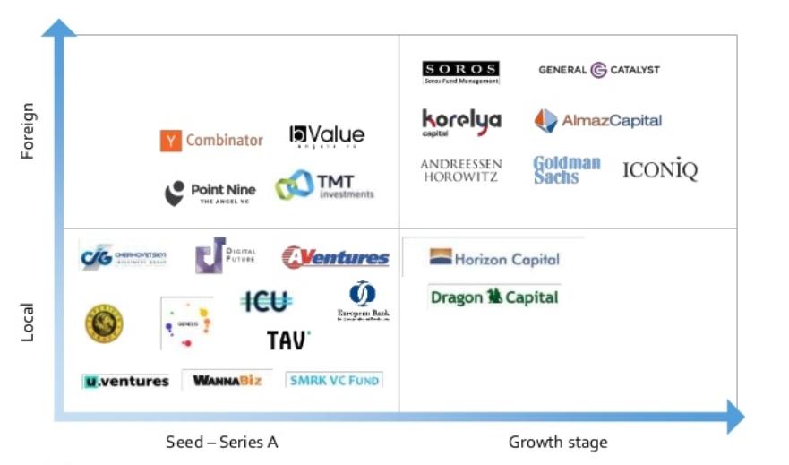 Основные инвесторы