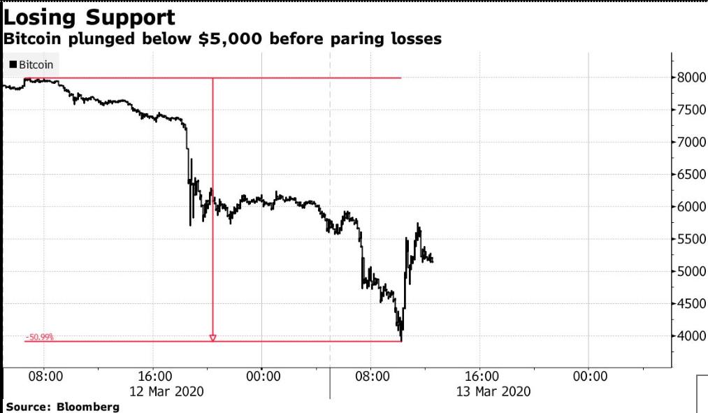 Биткоин потерял 50% за два дня. Это крупнейший обвал за историю