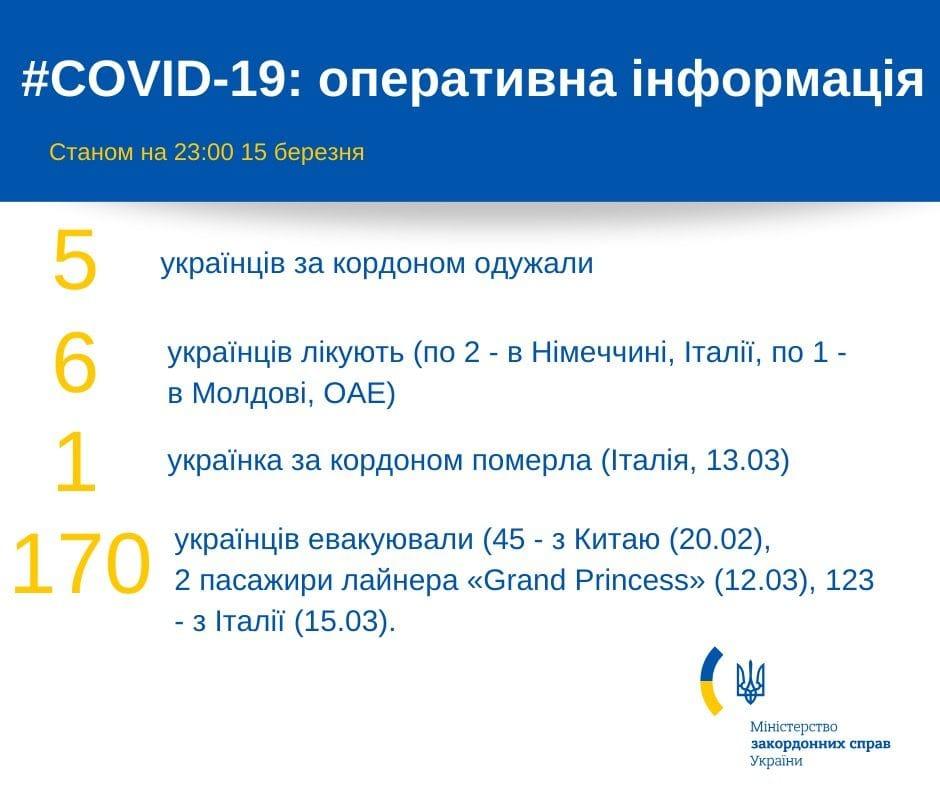 Данные об украинцах за рубежом: фото