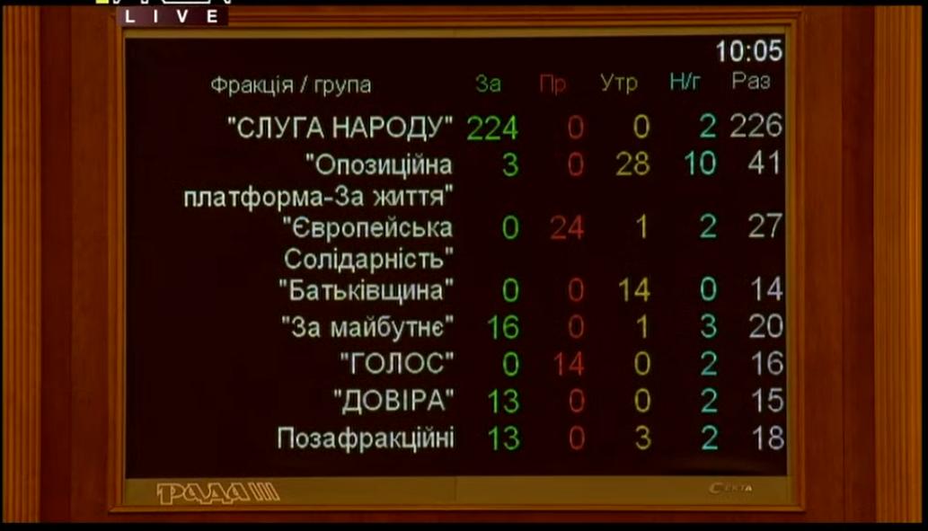 Голосование по фракциям о назначении Ирины Венедиктовой генпрокурором