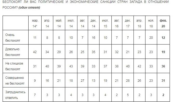 Опрос российского Левада-центра: фото