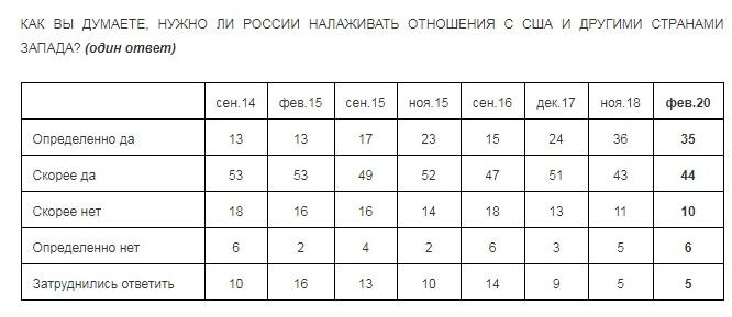 Опрос российского Левада-центра о налаживании отношений с США и странами запада: фото