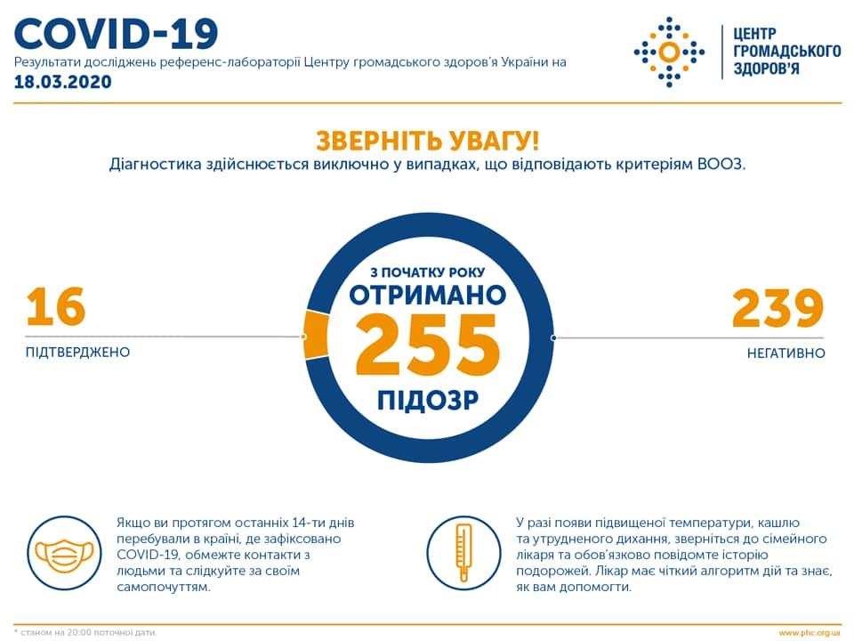 Инфографика по заражению коронавирусом в Украине 18 марта: facebook.com/phc.org.ua