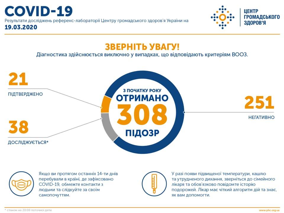 Тестирование на COVID-19 в Украине - ЦОЗ