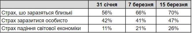 80% готовы и дальше ходить на работу. Большой опрос, что думают украинцы о коронавирусе