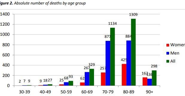 Распределение умерших в Италии от коронавируса по возрастным группам