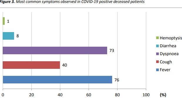 Симптомы коронавируса у умерших в Италии