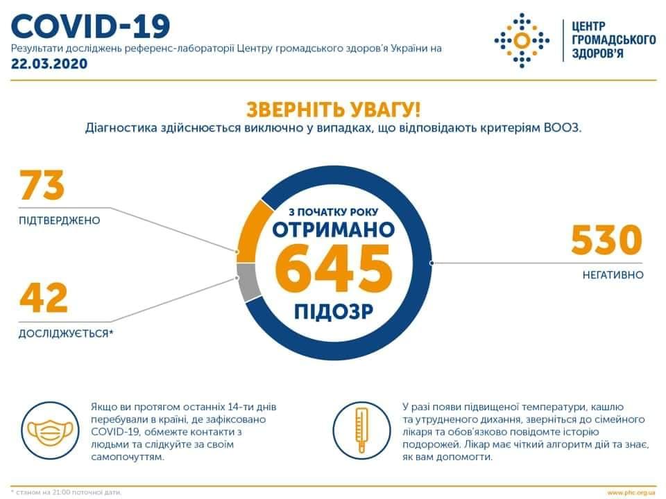 Коронавирус. Инфографика Центра общественного здоровья
