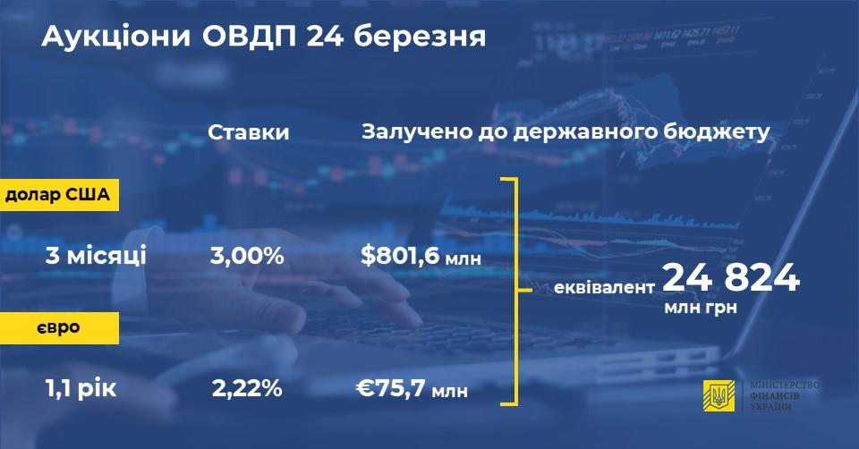 Мінфін залучив майже $1 млрд через валютні ОВДП