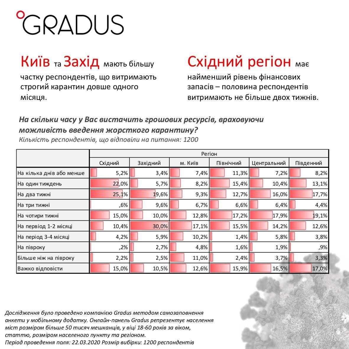 Більшість українців не зможуть пережити карантин понад місяць: опитування