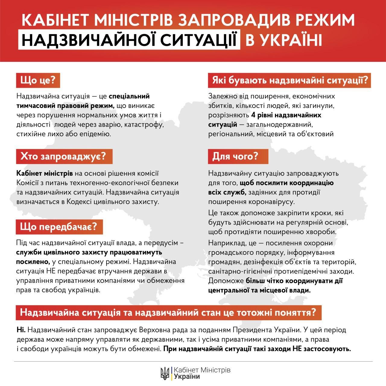 В Украине введена чрезвычайная ситуация (Фото: Кабмин)