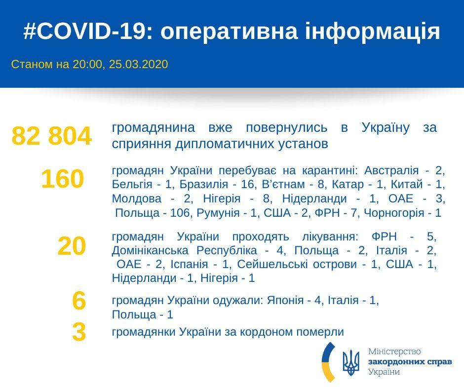 Эвакуация украинцев из-за границы (Инфографика: МИД)