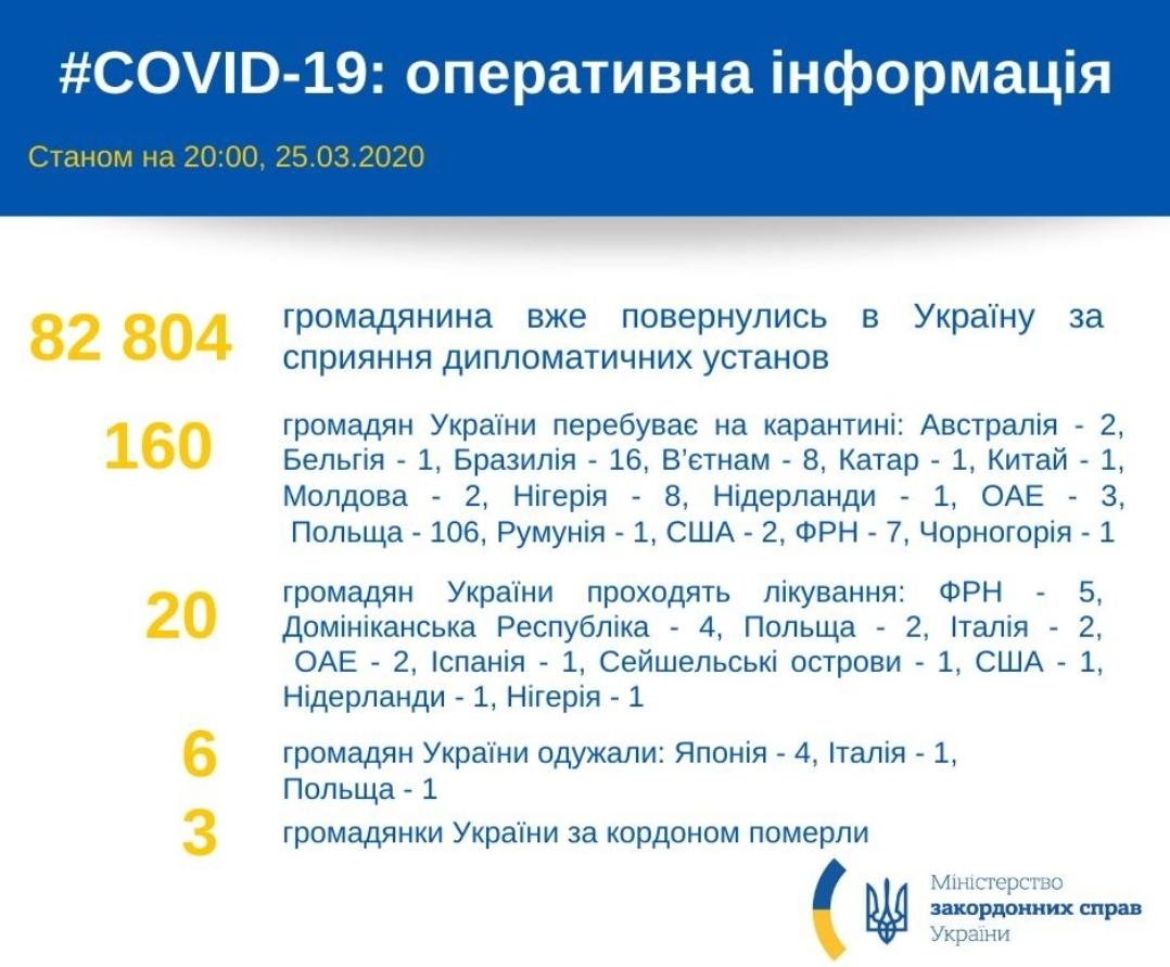 83000 украинцев вернулись из-за границы. Контролирует ли власть их карантин? Спойлер - нет