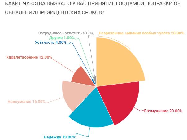 Эмоции россиян по поводу обнуления сроков Путина (Фото: Ведомости)