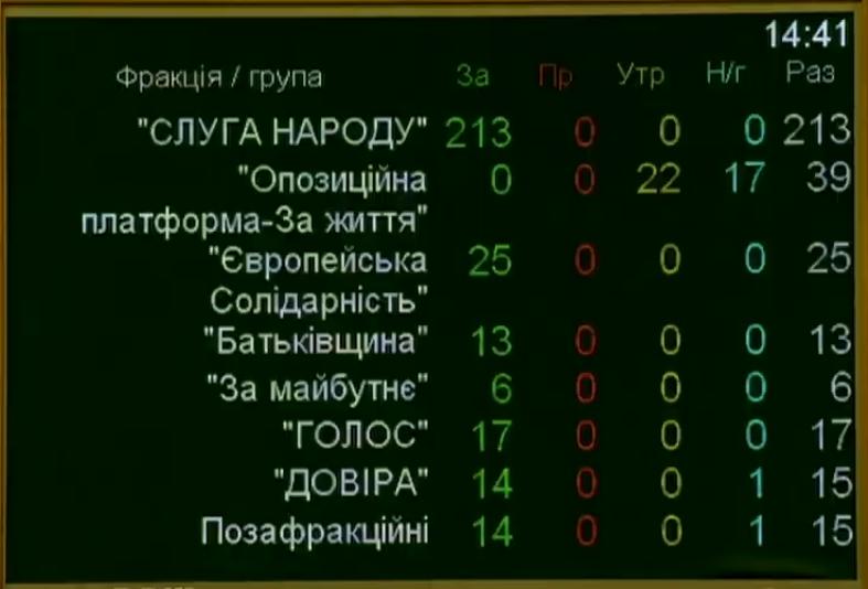 Закон о непрерывном питании армии - голосование по фракциям