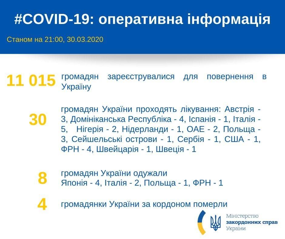 Информация МИД об украинцах за границей: фото