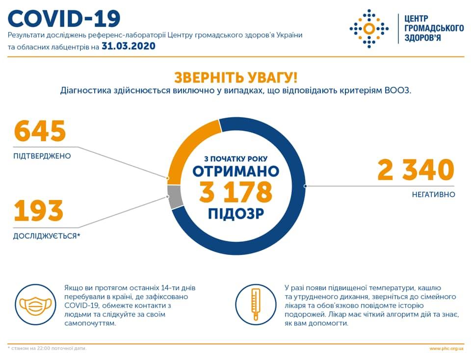 Статистика заражения COVID-10 на 22:00 31 марта (Инфографика: ЦОЗ)