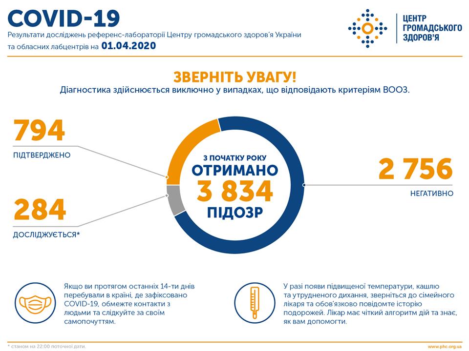 В Украине — 149 новых случаев коронавируса. Статистика за сутки от МОЗ