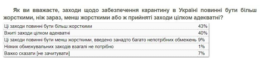 Ужесточать ли карантин: мнения украинцев разделились поровну - опрос КМИС