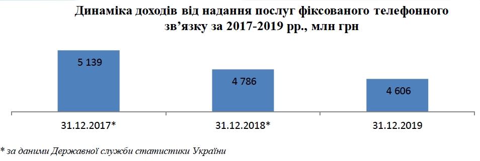 Український ринок зв'язку в 2019: дохід 73 млрд грн, 4G для 78% жителів